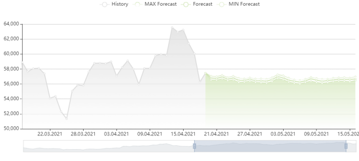 比特幣價格預測 19/4/2021