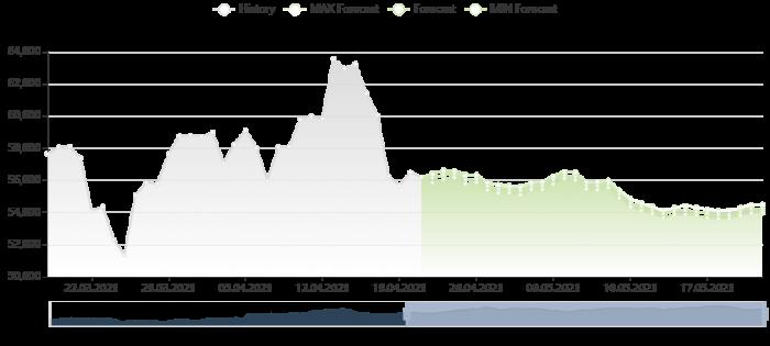 比特幣價格預測 21/4/2021