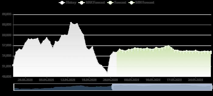 比特幣價格預測 28/4/2021