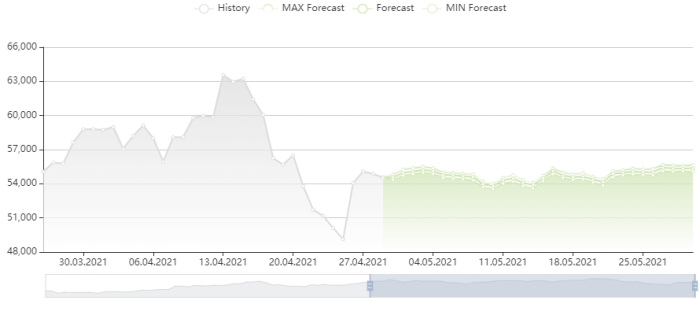 比特幣價格預測 29/4/2021